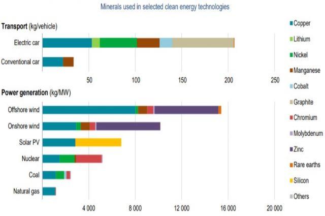 Temiz Enerjinin Geleceğinde Madenciliğin Rolü ve Gözde Madenler